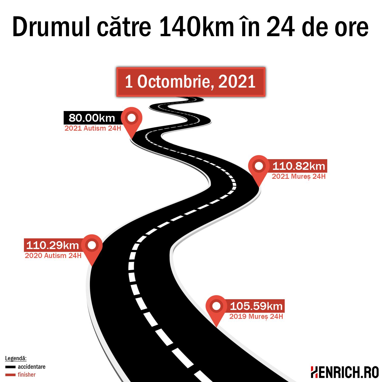 Drumul către 140km în 24 de ore