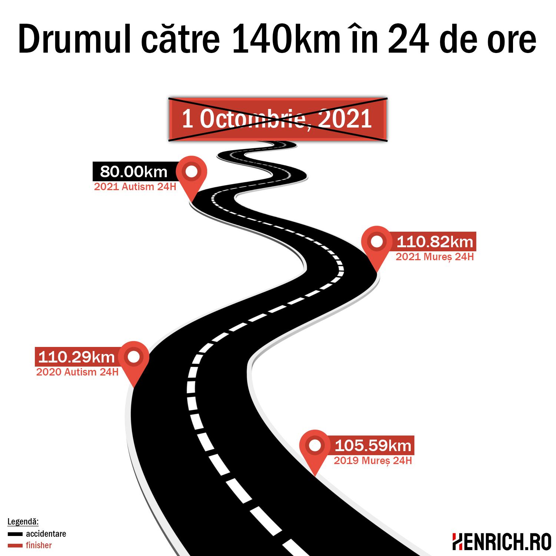 drumul către 140km în 24 de ore - amânat